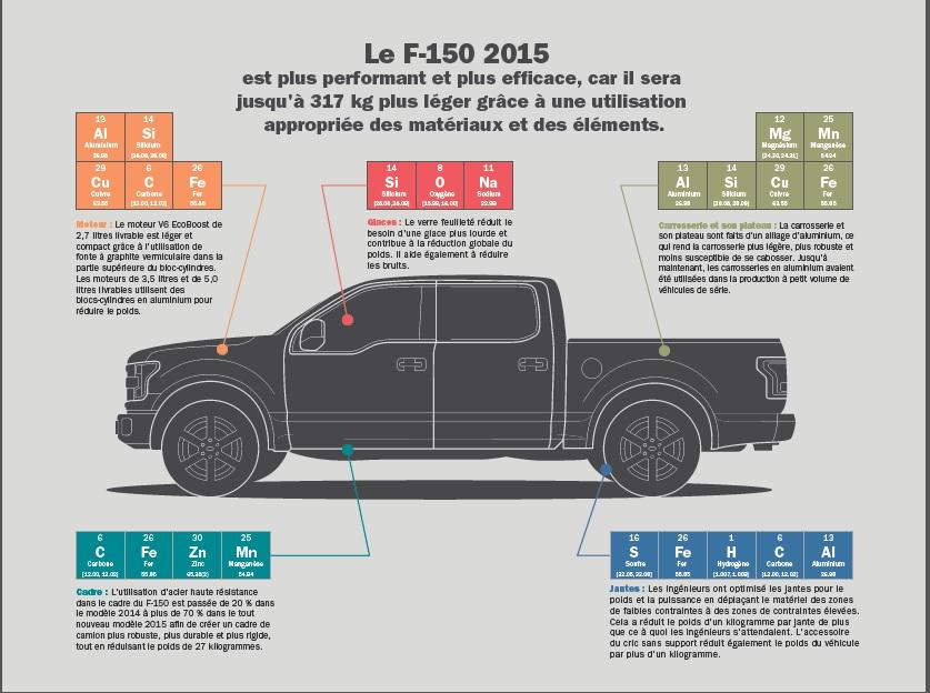 Composantes Chimiques du Ford F-150