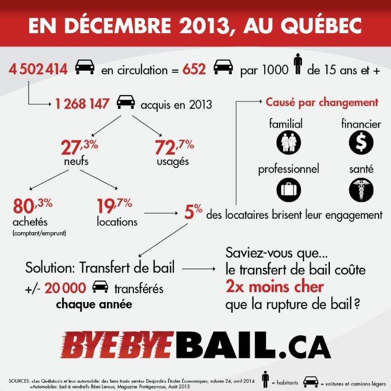 ByeByeBail.ca en statistiques